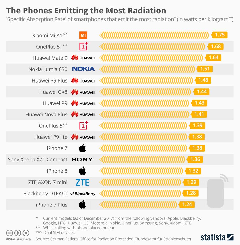 16 هاتف تبث كميات كبيرة من الأشعة المضرة لجسم الانسان..تعرف عليها! | بحرية درويد